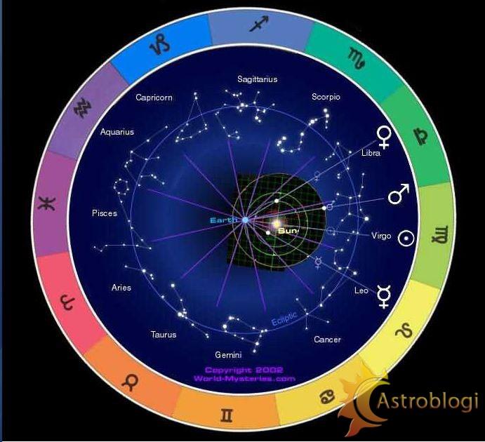 """ამ სურათზე ჩანს თუ რატომ """"ხვდებიან""""  პლანეტები სხვადასხვა ზოდიაქოს ნიშანში. დედამიწა წარმოდგენილია როგორც ცენტრი, რომლის გარშემოც თანავარსკვლავედებია (ზოდ. ნიშნებად წოდებული). დედამიწიდან გახედვის შემთხვევაში პლანეტები სხვადასხვა თანავარსკვლავედებში/ზოდ. ნიშნებში ჩანან."""
