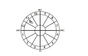 რეტროგრადული სატურნი XI სახლში