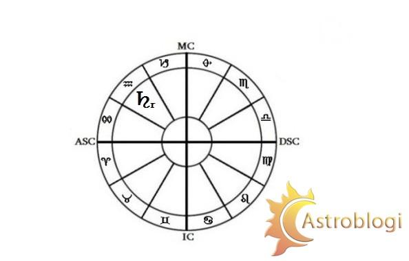 რეტროგრადული სატურნი მერწყულში