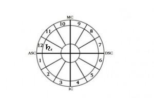 რეტროგრადული სატურნი XII სახლში