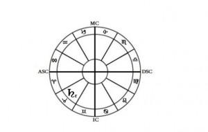 რეტროგრადული სატურნი კუროში