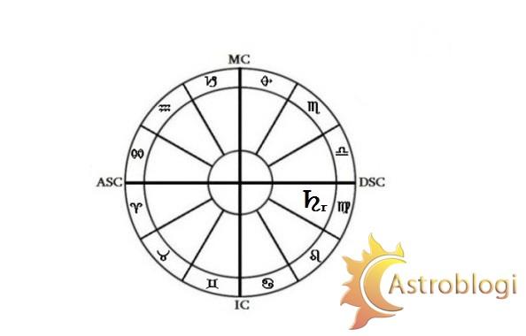 რეტროგრადული სატურნი ქალწულში