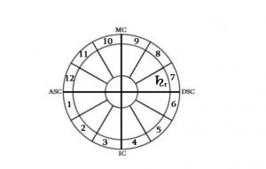 რეტროგრადული სატურნი VII სახლში