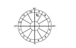რეტროგრადული სატურნი IX სახლში