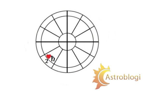 სინასტრიული სატურნი II სახლში