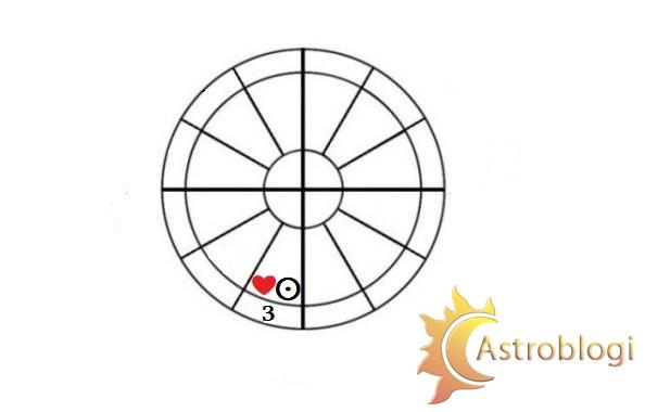 სინასტრიული მზე III სახლში