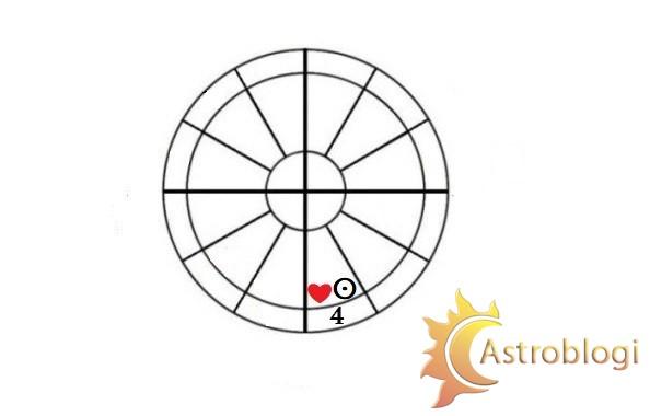 სინასტრიული მზე IV სახლში