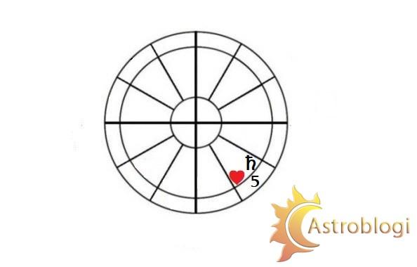 სინასტრიული სატურნი V სახლში